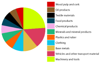 products exports pie chart