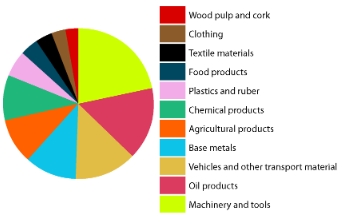 products imports pie chart